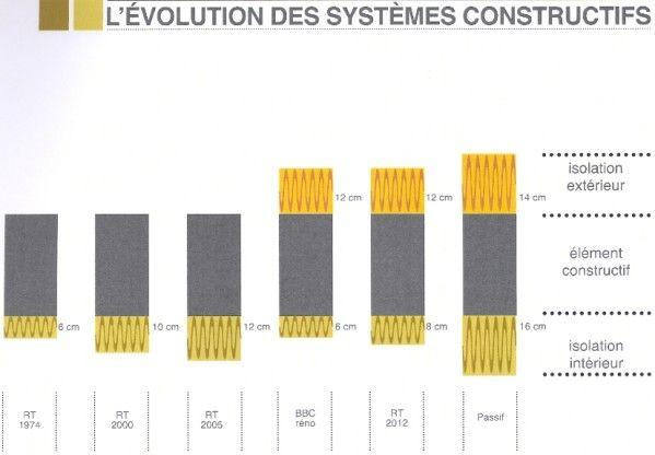 Rt 2020 les changements venir maison container for Evolution prix maison