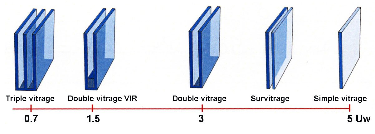 orientation de la maison container comment bien l 39 orienter. Black Bedroom Furniture Sets. Home Design Ideas