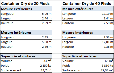 anatomie du container maritime normes iso et mati 232 re