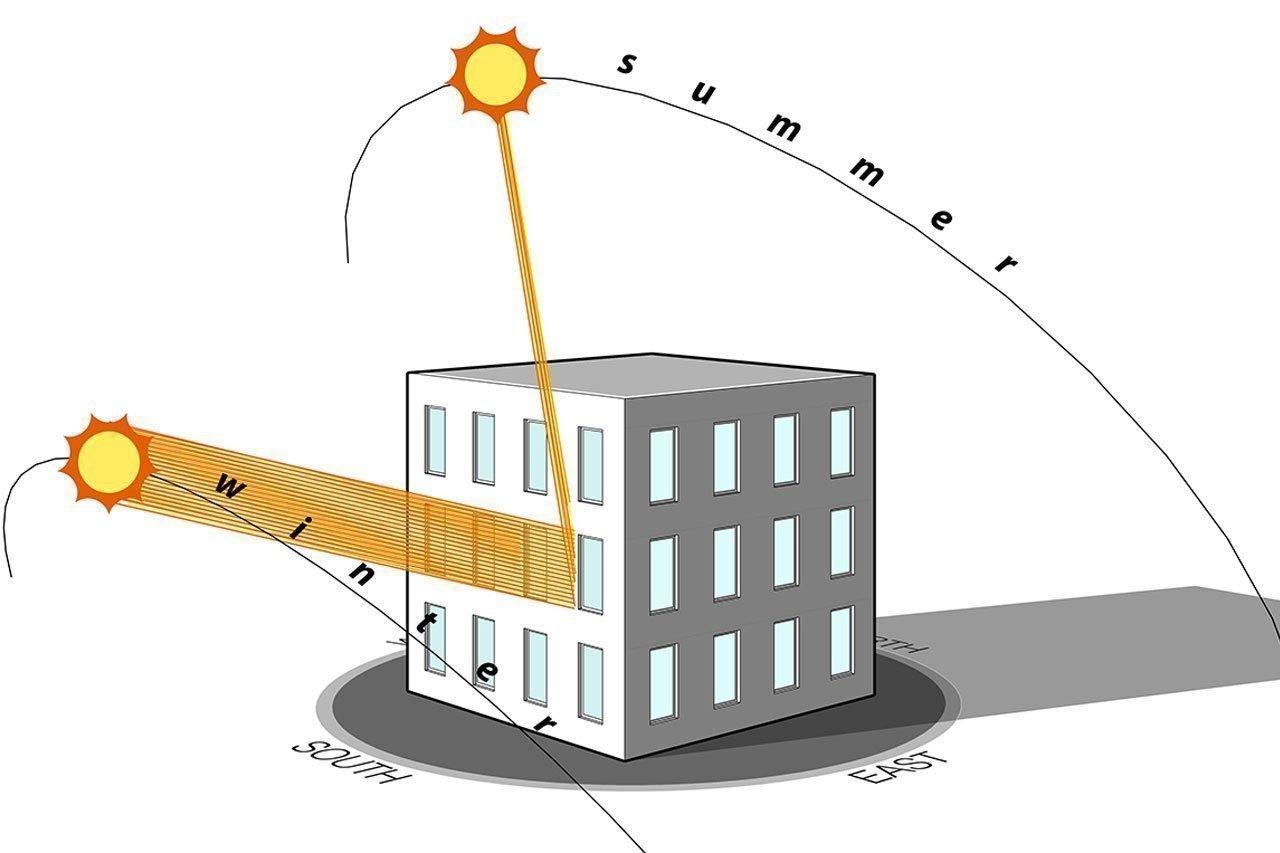 orientation de la maison container
