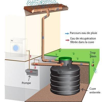 R cup ration eau de pluie des maisons containers r glementation - Raccordement cuve recuperation eau de pluie ...